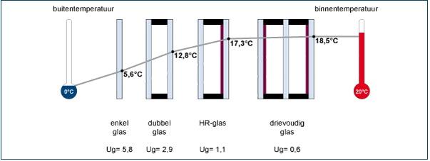U Waarde Triple Glas.Hr Triple Glas Voor Driedubbele Isolatie Jlm Glas